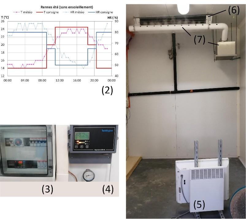 Caractérisation hygrothermique à l'échelle de la paroi