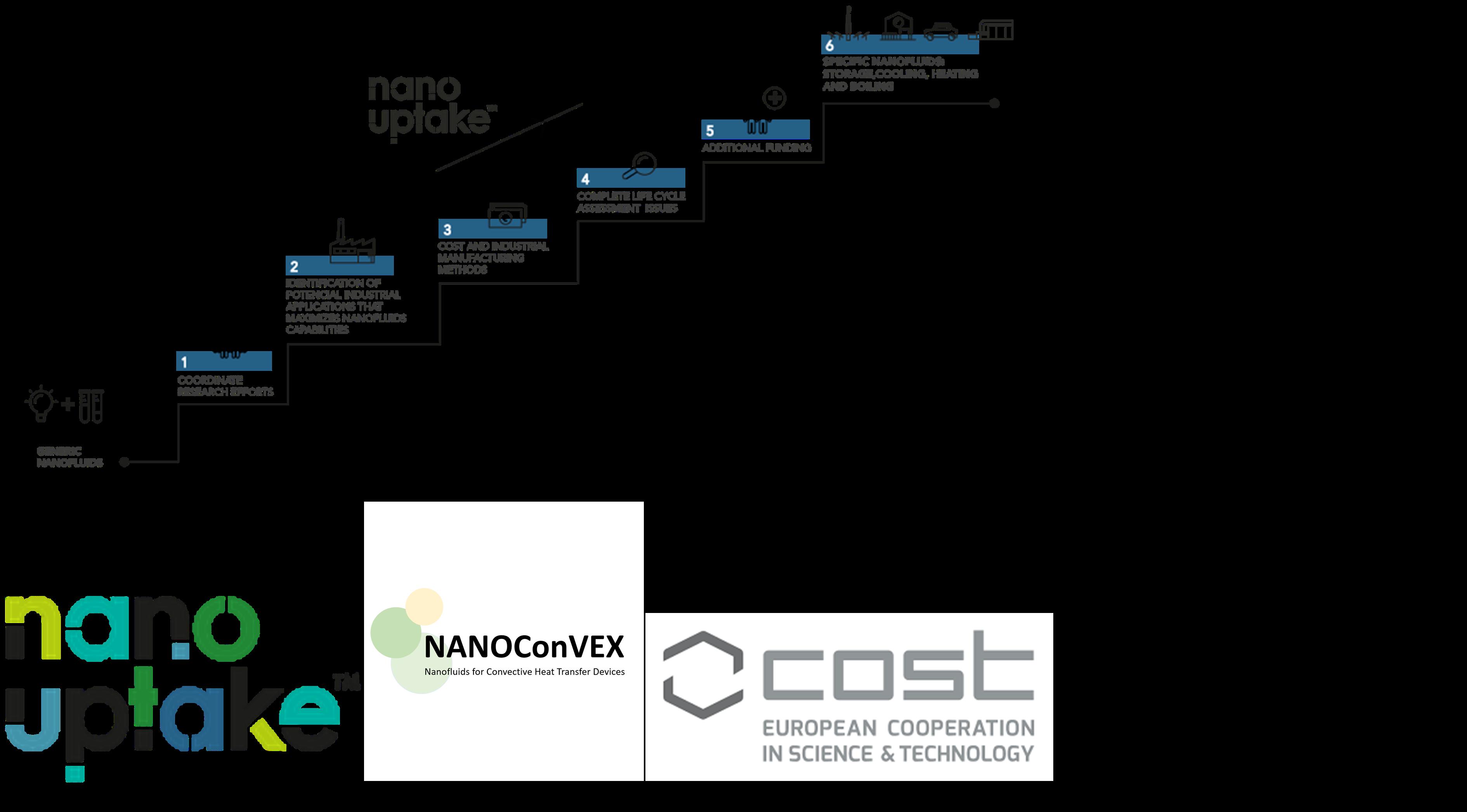Action Cost Nanouptake